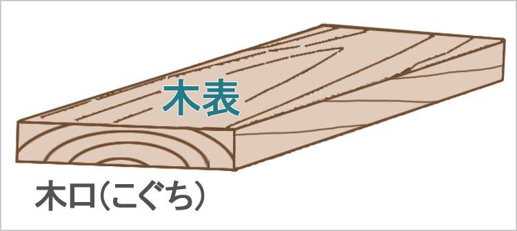 itame koguti - 板目と柾目・元と末【木材の基礎知識】