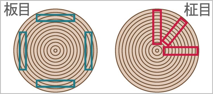 itame masame kidori - 板目と柾目・元と末【木材の基礎知識】