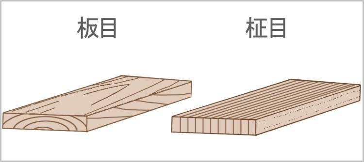 itame masame2 - 板目と柾目・元と末【木材の基礎知識】