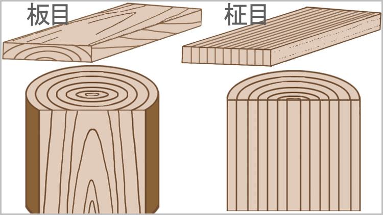 kidori itame masame 2 - 板目と柾目・元と末【木材の基礎知識】