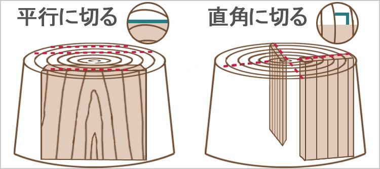 kidori2 - 教習③ その1 木材の基礎知識