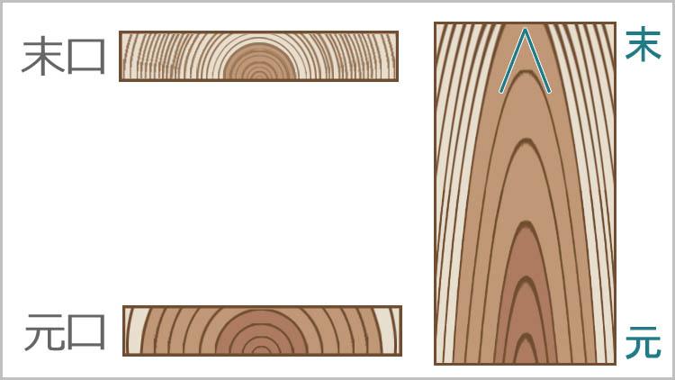 siro aka sue moto - 【木材の基礎知識】板目と柾目・元と末
