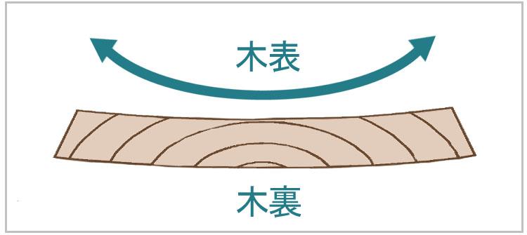 sori  1 - 教習③ 木材の基礎知識と曲尺を使った墨付け【四街道 サンデー木工倶楽部】