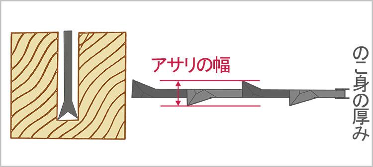 asari - 教習④ 鋸について・砥石台(中砥用)の制作