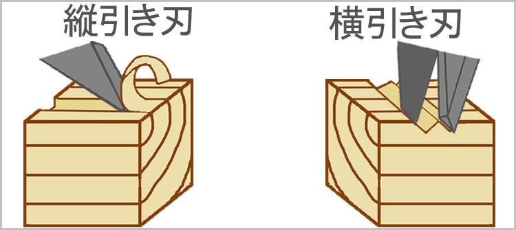 tate yoko sikumi - 教習④ 鋸について・砥石台(中砥用)の制作