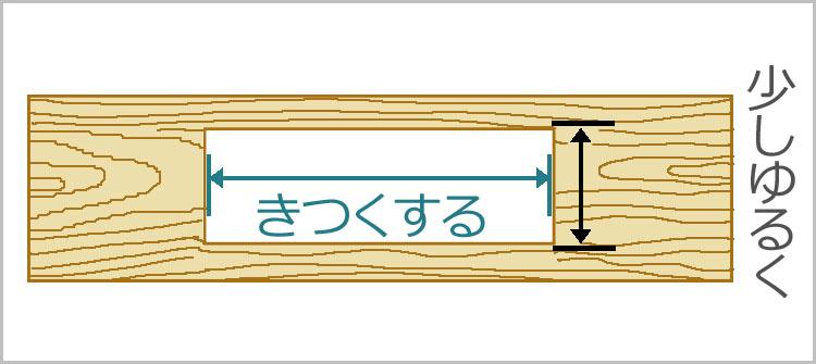 tate yoko - 教習⑦ 砥石台(荒砥用)の制作【四街道 サンデー木工倶楽部】