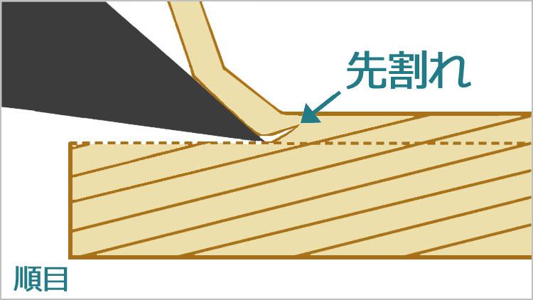 naraime sakiware 1 - 鉋(かんな)について・各部名称から裏金の役割まで