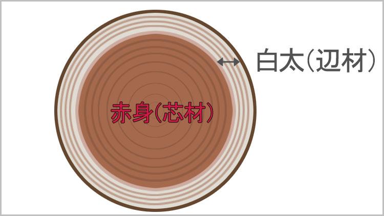 sinzai henzai - 良い木材とは?こんな木材は加工がしにくい