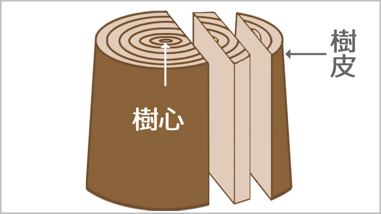 jyuhi jyusin - 鉋をかける方向は?木目と順目の関係