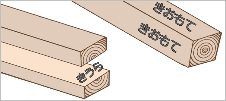 kakuzai model - 教習⑫(前編) 鉋をかける方向は木目が決める