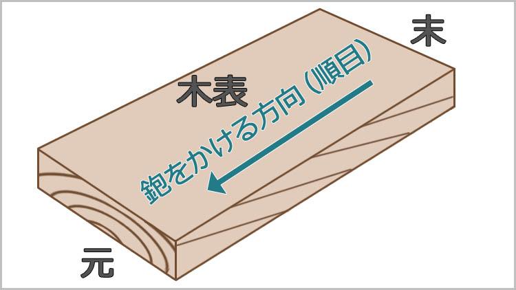 kiomote naraime - 鉋をかける方向は?木目と順目の関係
