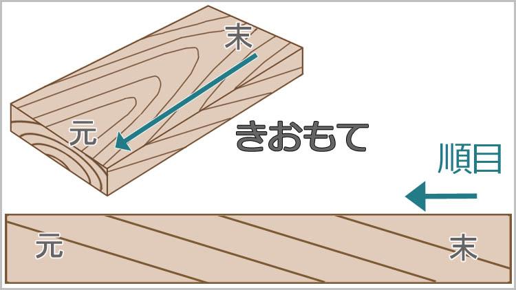 kiomote suemoto - 鉋をかける方向は?木目と順目の関係