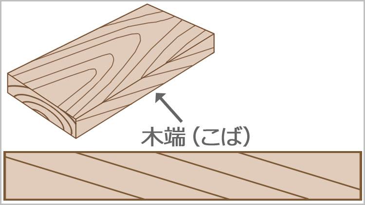 koba itazai - 鉋をかける方向は?木目と順目の関係