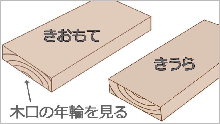 koguti nenrin - 【木材の基礎知識】板目と柾目・元と末