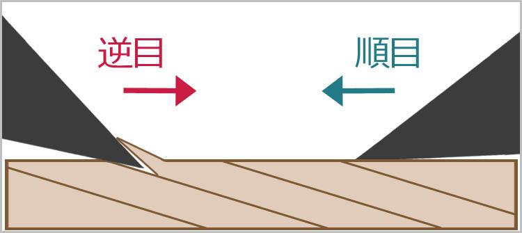 naraime sakame model - 鉋をかける方向は?木目と順目の関係