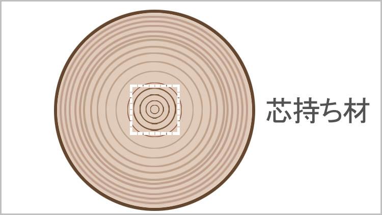 sinmoti zai - 鉋をかける方向は?木目と順目の関係