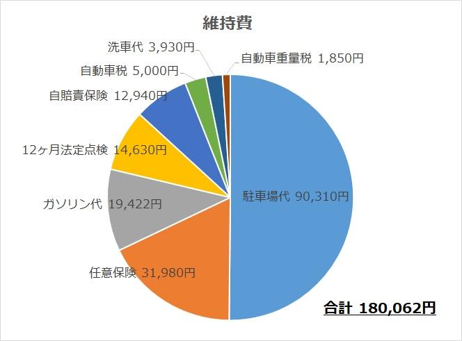 izi - 自動車の年間維持費は18万円でした。内訳・走行距離・燃費まとめ【エブリイ】