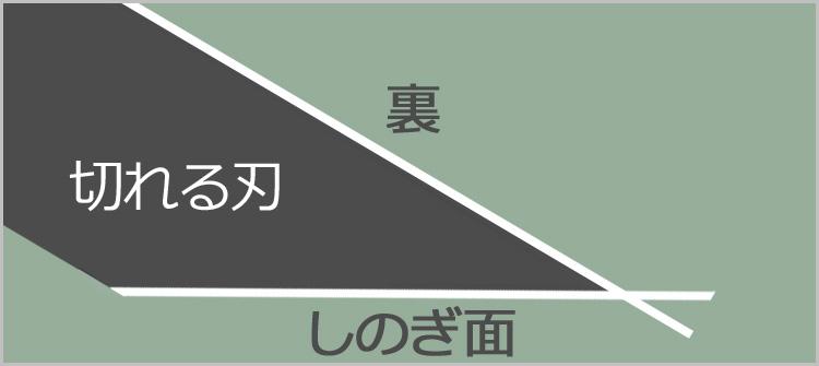 kireru - 【ノミの研ぎ方】ノミ研ぎ1年生、研ぎについて改めてじっくり考える。