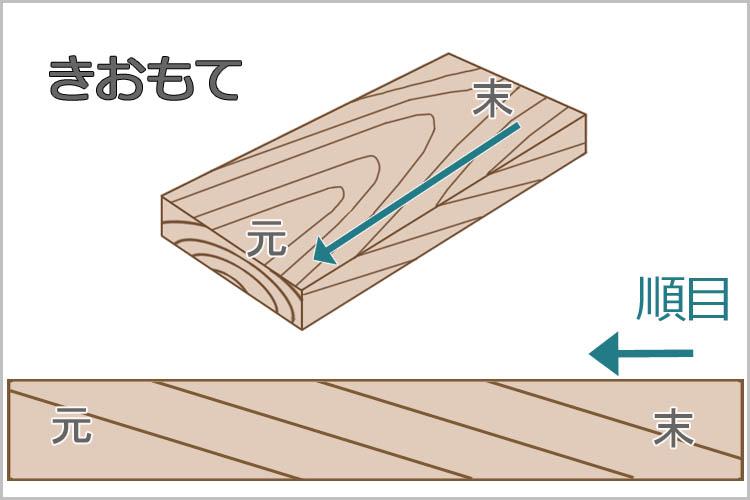 kannagake model - 鉋をかける方向は?木目と順目の関係