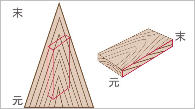 wood model koba - 鉋をかける方向は?木目と順目の関係
